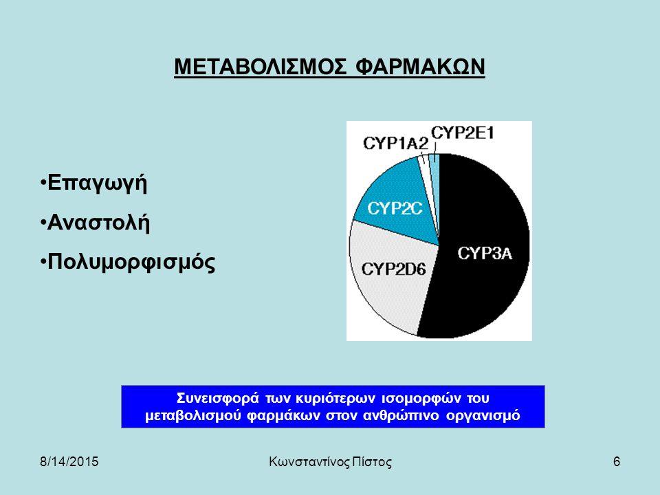 ΜΕΤΑΒΟΛΙΣΜΟΣ ΦΑΡΜΑΚΩΝ