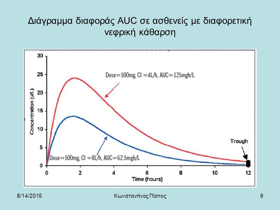 Διάγραμμα διαφοράς AUC σε ασθενείς με διαφορετική νεφρική κάθαρση