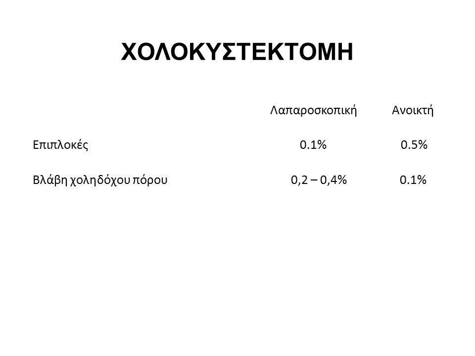 ΧΟΛΟΚΥΣΤΕΚΤΟΜΗ Λαπαροσκοπική Ανοικτή Επιπλοκές 0.1% 0.5%
