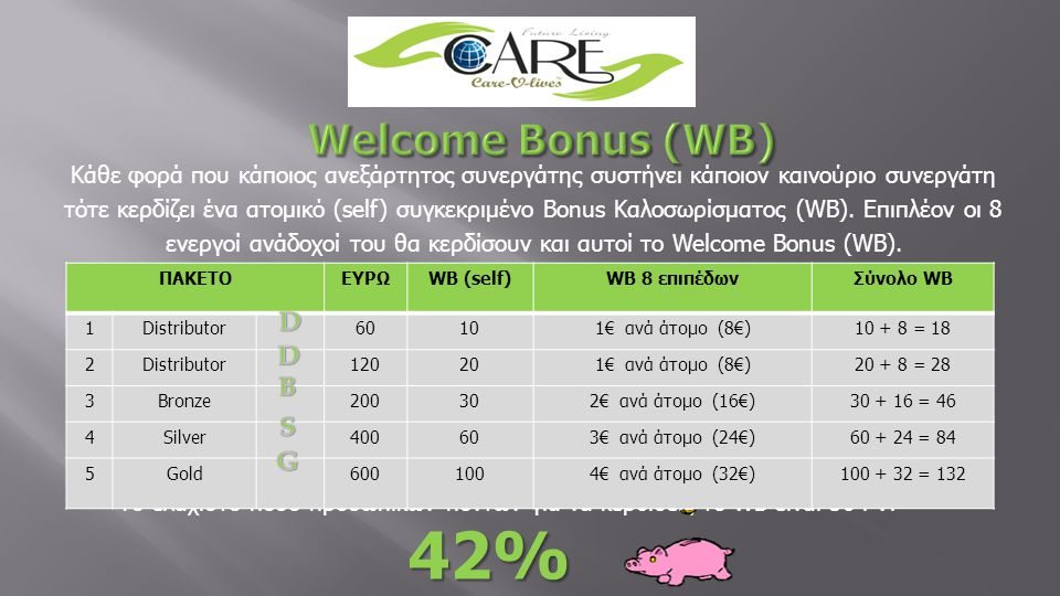 42% Welcome Bonus (WB) D D B S G