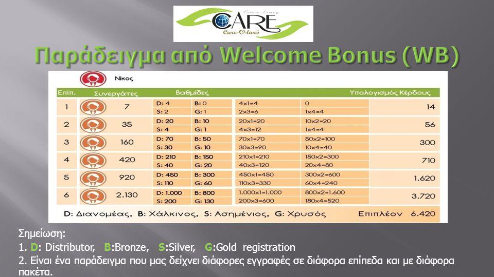 Παράδειγμα από Welcome Bonus (WB)