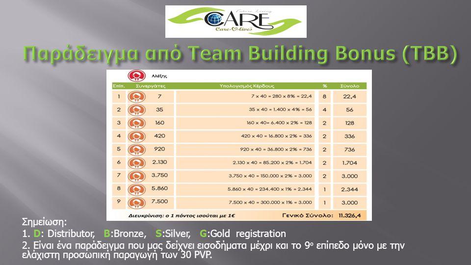 Παράδειγμα από Team Building Bonus (TBB)