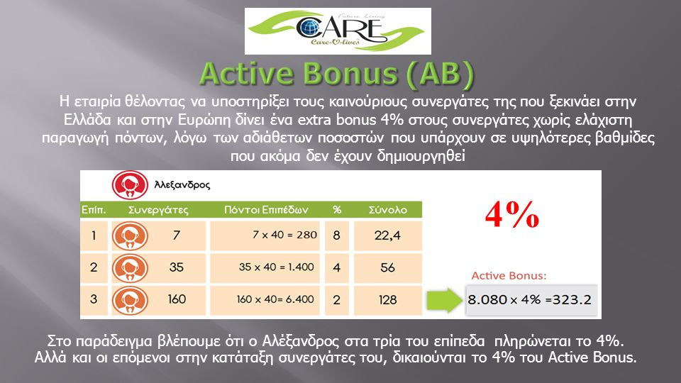 Active Bonus (AB)