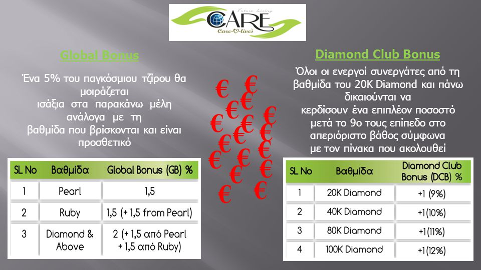 Global Bonus Diamond Club Bonus € € € € € € € € € € € € € € € € €
