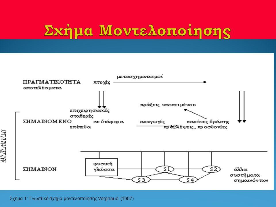 Σχήμα Μοντελοποίησης Σχήμα 1: Γνωστικό σχήμα μοντελοποίησης Vergnaud (1987)