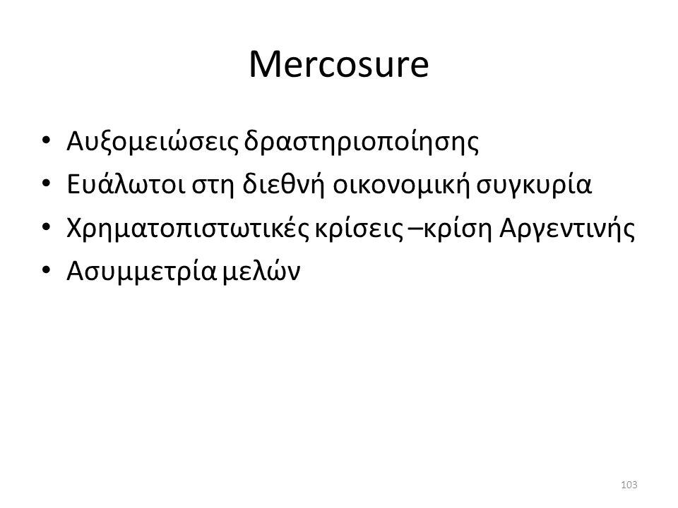 Mercosure Αυξομειώσεις δραστηριοποίησης