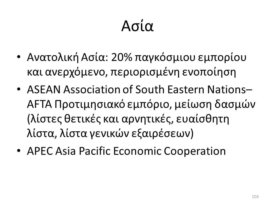 Aσία Ανατολική Ασία: 20% παγκόσμιου εμπορίου και ανερχόμενο, περιορισμένη ενοποίηση.