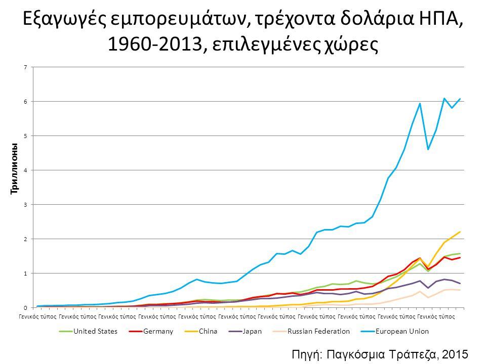 Εξαγωγές εμπορευμάτων, τρέχοντα δολάρια ΗΠΑ, 1960-2013, επιλεγμένες χώρες