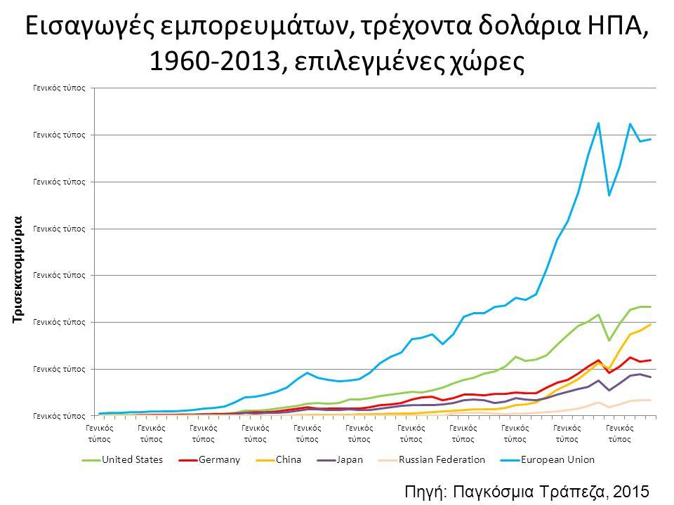 Εισαγωγές εμπορευμάτων, τρέχοντα δολάρια ΗΠΑ, 1960-2013, επιλεγμένες χώρες