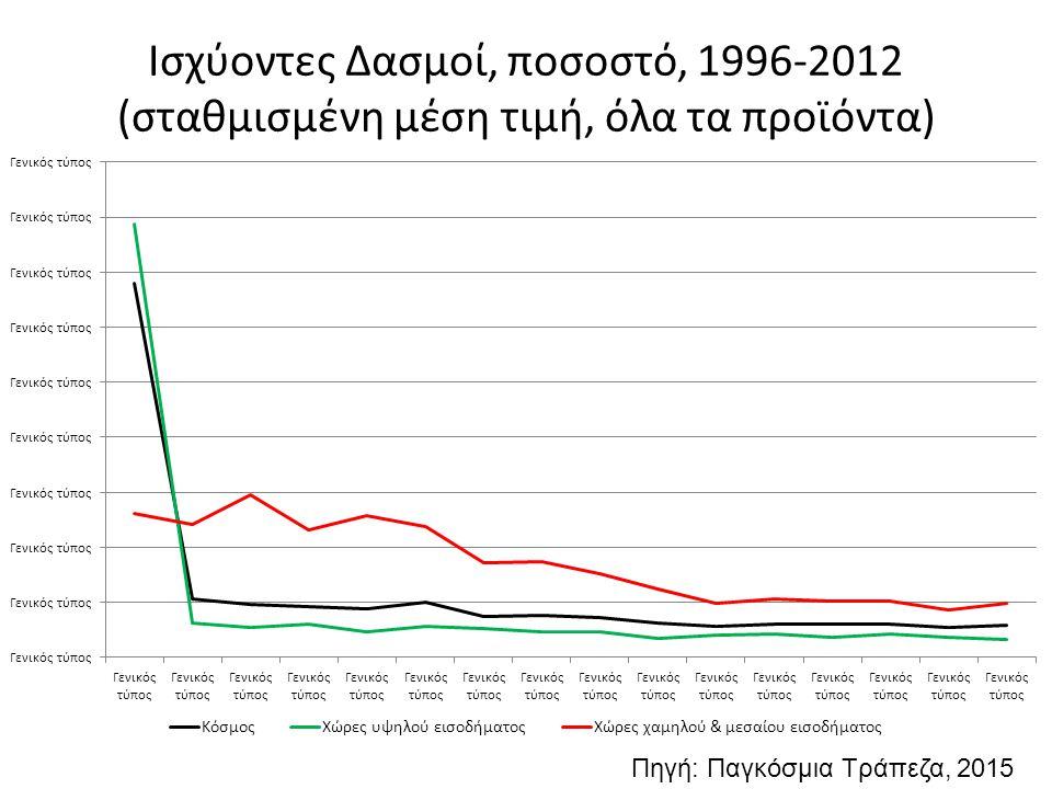 Ισχύοντες Δασμοί, ποσοστό, 1996-2012 (σταθμισμένη μέση τιμή, όλα τα προϊόντα)
