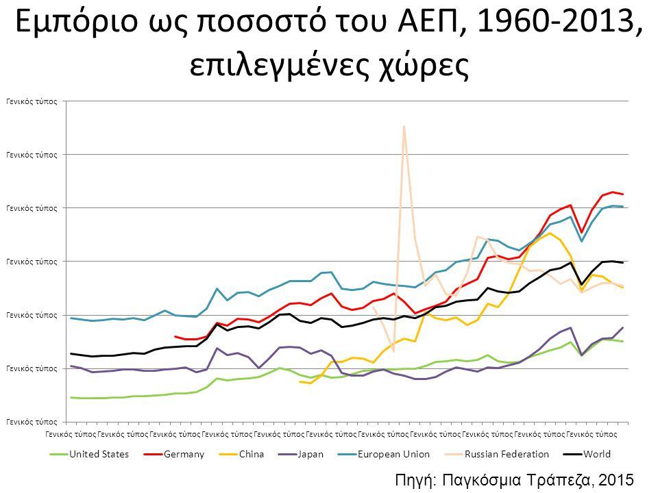 Εμπόριο ως ποσοστό του ΑΕΠ, 1960-2013, επιλεγμένες χώρες