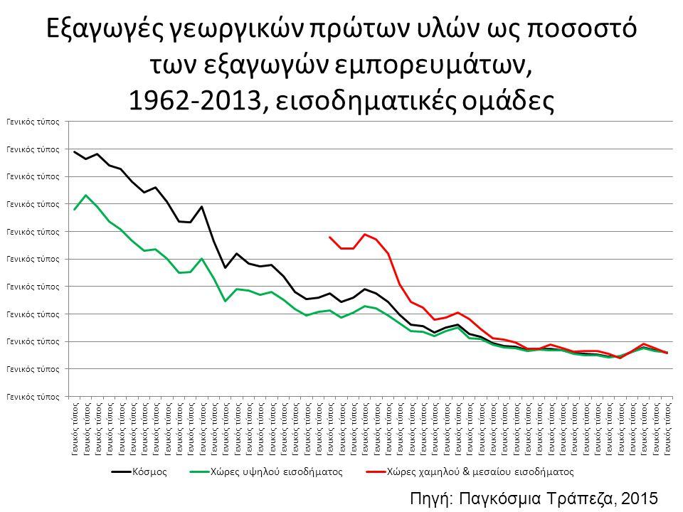 Εξαγωγές γεωργικών πρώτων υλών ως ποσοστό των εξαγωγών εμπορευμάτων, 1962-2013, εισοδηματικές ομάδες