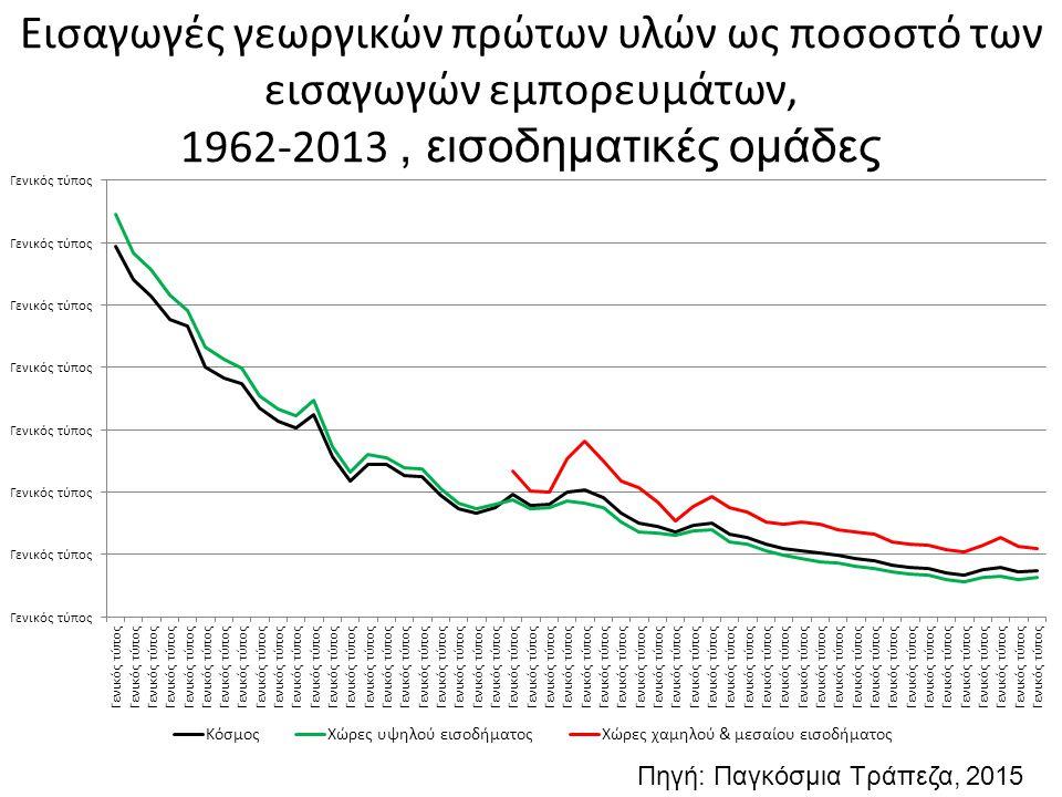 Εισαγωγές γεωργικών πρώτων υλών ως ποσοστό των εισαγωγών εμπορευμάτων, 1962-2013 , εισοδηματικές ομάδες