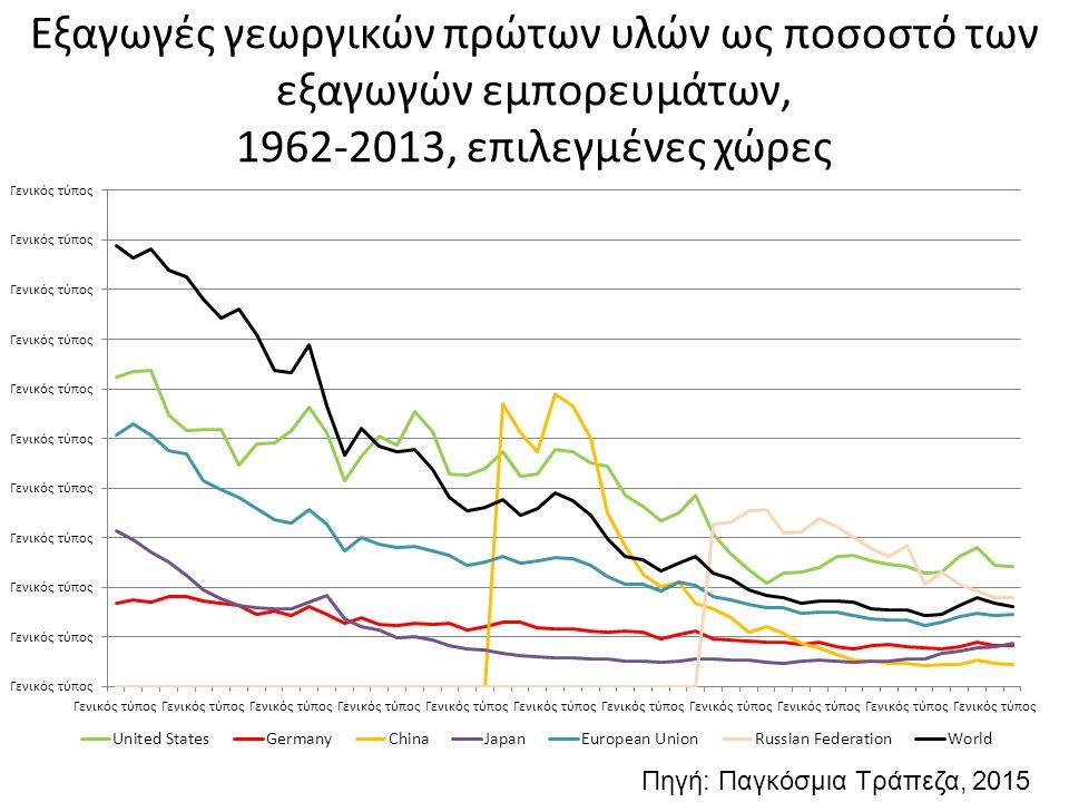Εξαγωγές γεωργικών πρώτων υλών ως ποσοστό των εξαγωγών εμπορευμάτων, 1962-2013, επιλεγμένες χώρες