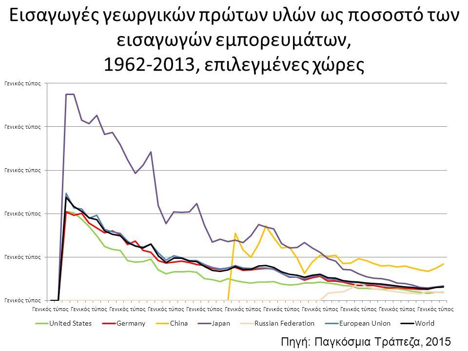Εισαγωγές γεωργικών πρώτων υλών ως ποσοστό των εισαγωγών εμπορευμάτων, 1962-2013, επιλεγμένες χώρες