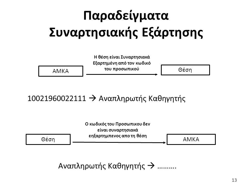 Παραδείγματα Συναρτησιακής Εξάρτησης