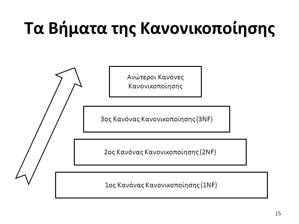 Τα Βήματα της Κανονικοποίησης