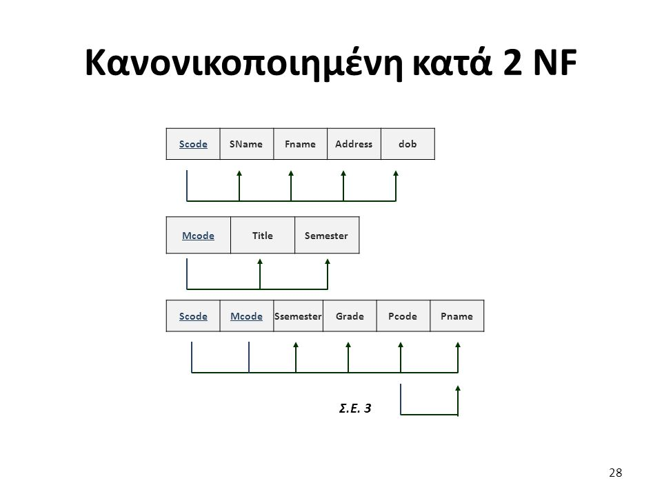 Κανονικοποιημένη κατά 2 NF