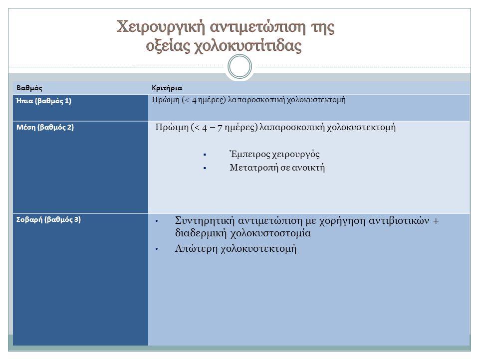 Χειρουργική αντιμετώπιση της οξείας χολοκυστίτιδας
