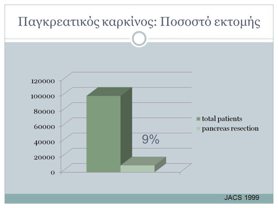 Παγκρεατικός καρκίνος: Ποσοστό εκτομής