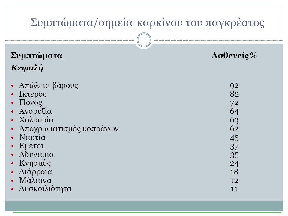 Συμπτώματα/σημεία καρκίνου του παγκρέατος