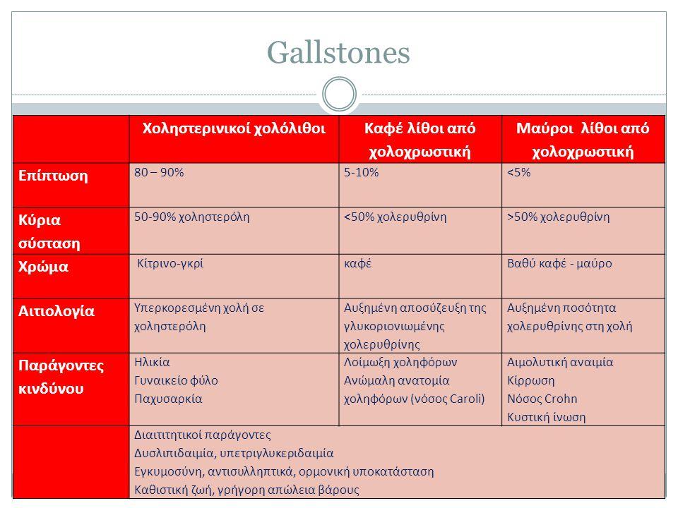 Gallstones Xοληστερινικοί χολόλιθοι Καφέ λίθοι από χολοχρωστική