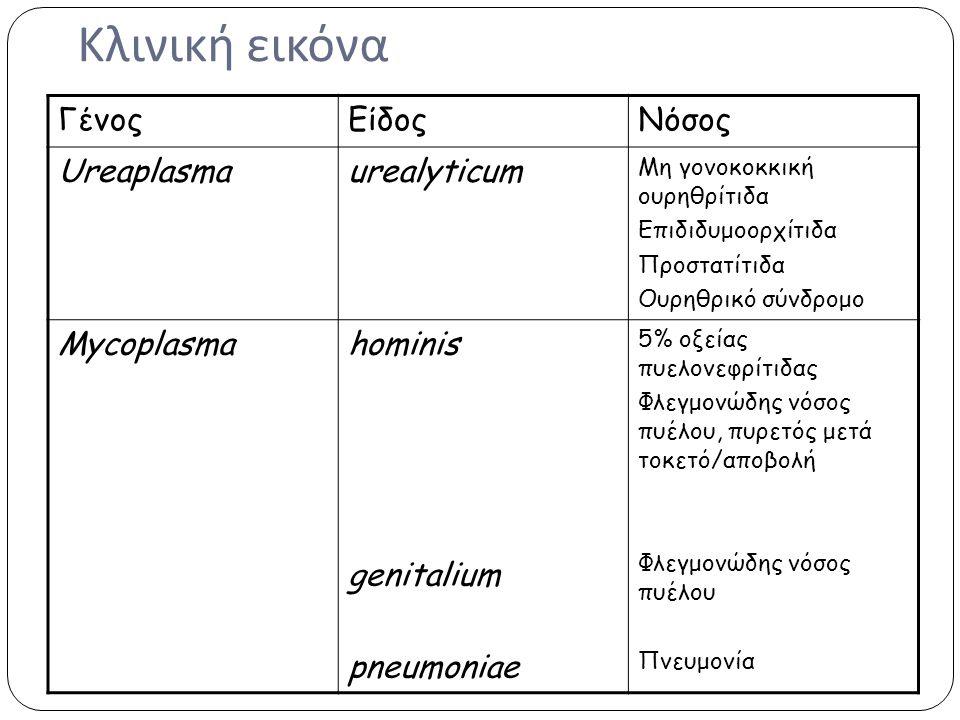 Κλινική εικόνα Γένος Είδος Νόσος Ureaplasma urealyticum Mycoplasma