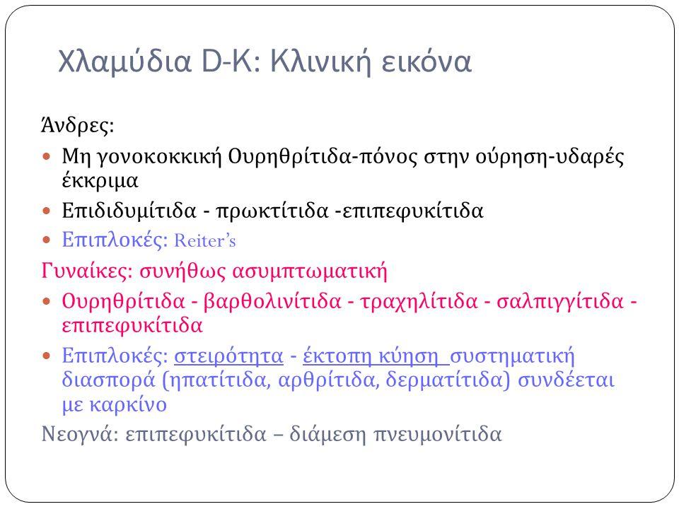 Χλαμύδια D-K: Kλινική εικόνα