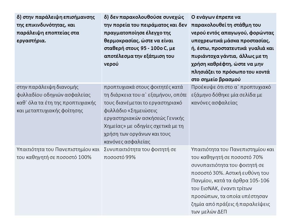 δ) στην παράλειψη επισήμανσης της επικινδυνότητας, και παράλειψη εποπτείας στα εργαστήρια.
