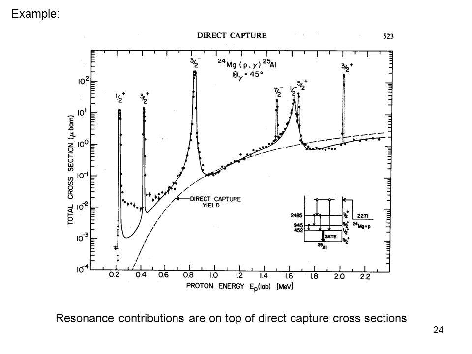Example: Resonance contributions are on top of direct capture cross sections