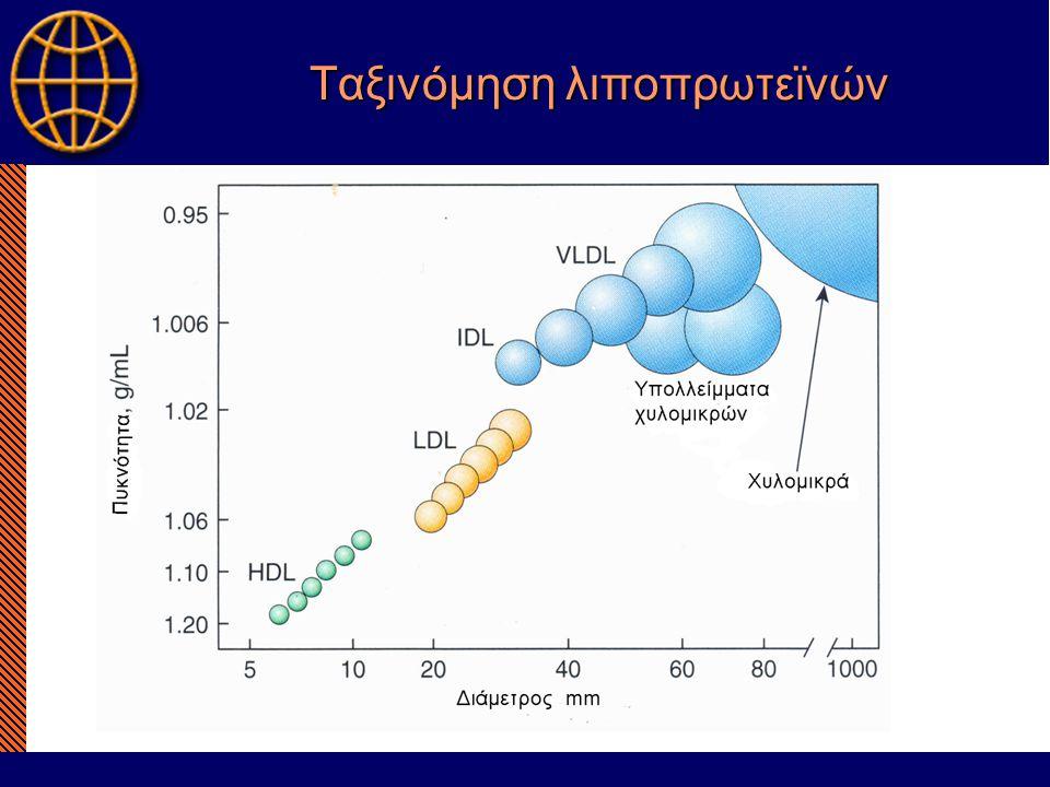 Ταξινόμηση λιποπρωτεϊνών