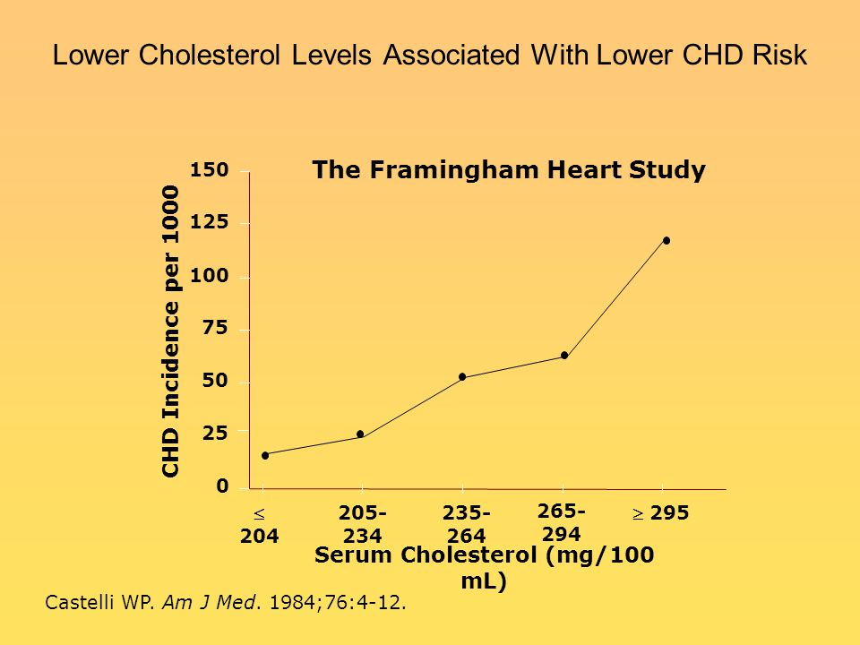 Lower Cholesterol Levels Associated With Lower CHD Risk