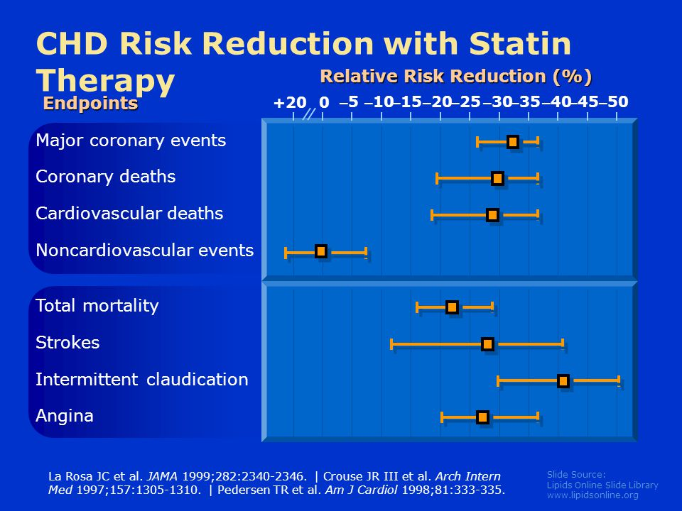 CHD Risk Reduction with Statin Therapy