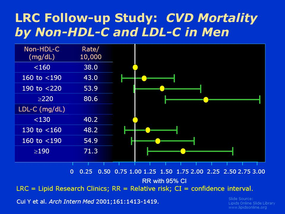 LRC Follow-up Study: CVD Mortality by Non-HDL-C and LDL-C in Men