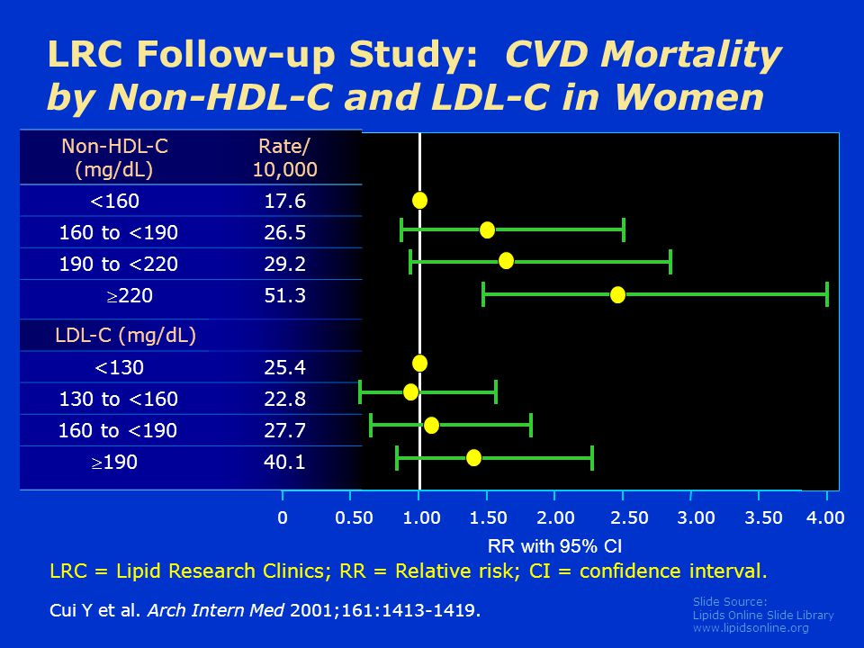 LRC Follow-up Study: CVD Mortality by Non-HDL-C and LDL-C in Women