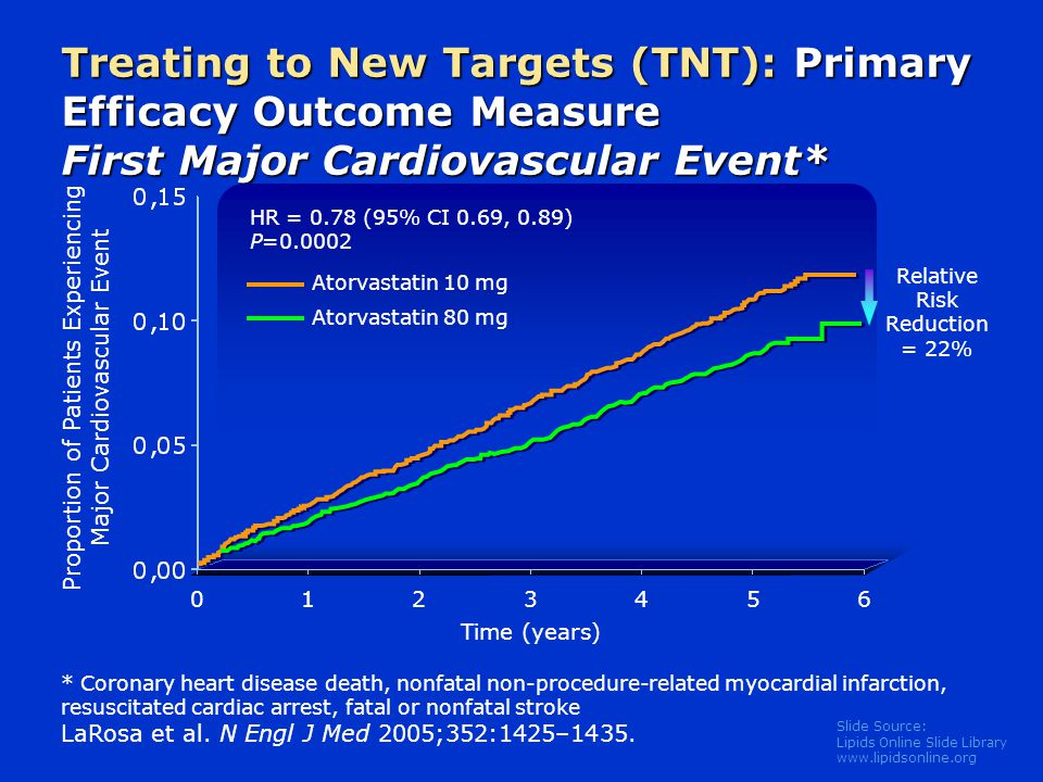 Treating to New Targets (TNT): Primary Efficacy Outcome Measure First Major Cardiovascular Event*