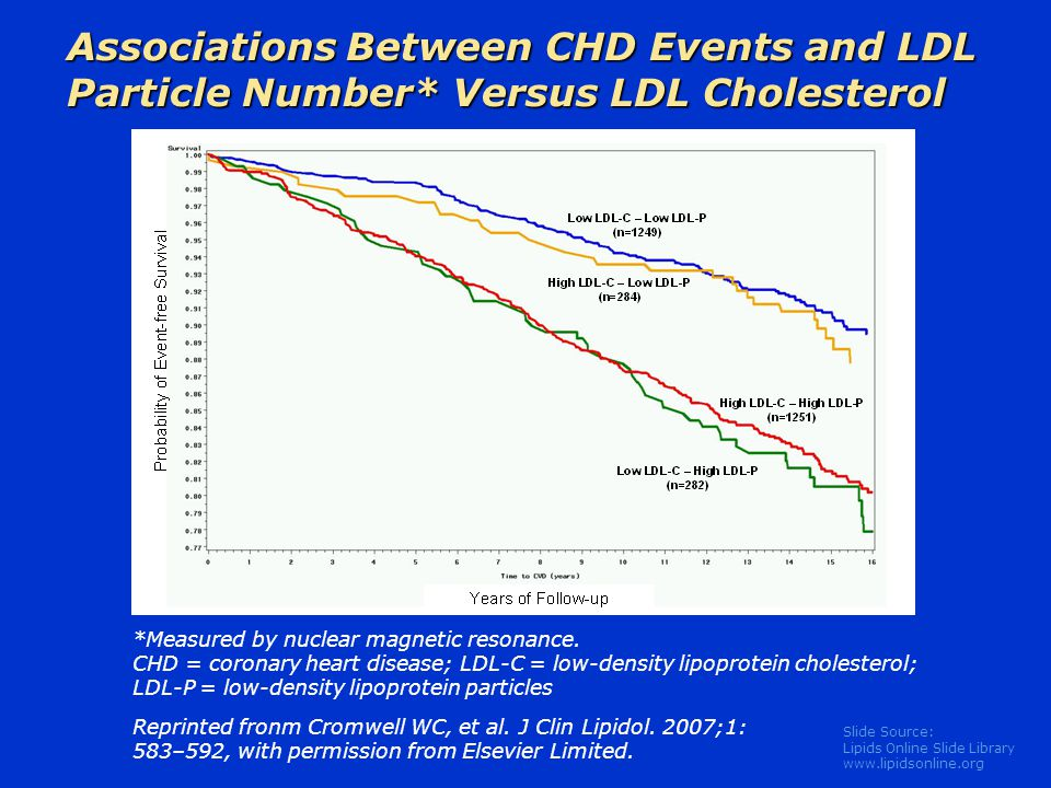 Associations Between CHD Events and LDL Particle Number