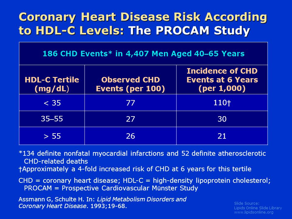 Coronary Heart Disease Risk According to HDL-C Levels: The PROCAM Study