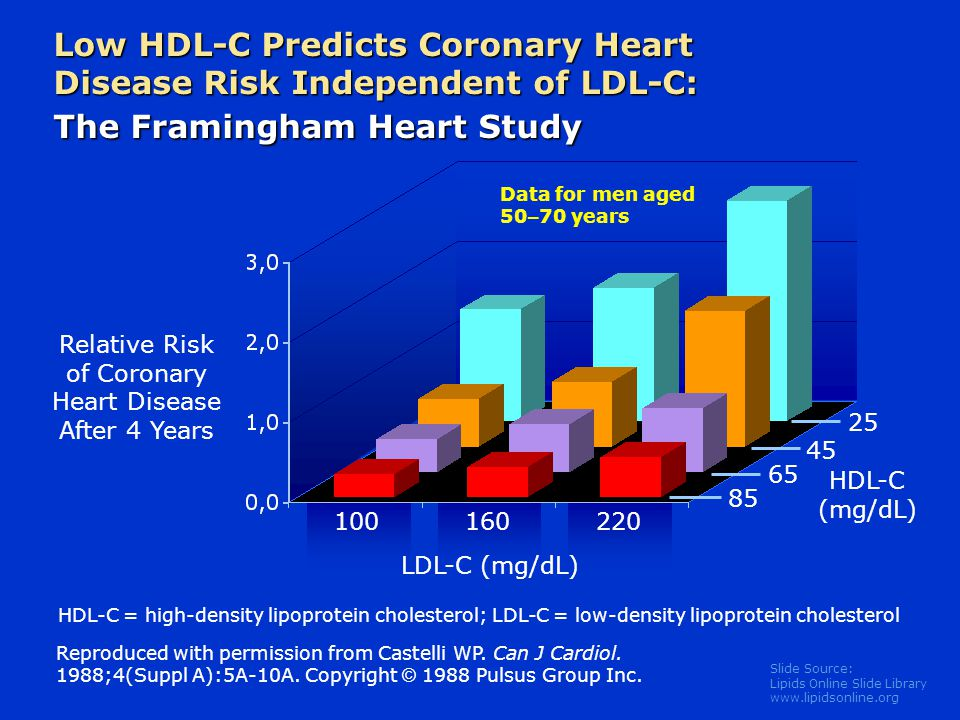 Relative Risk of Coronary Heart Disease After 4 Years
