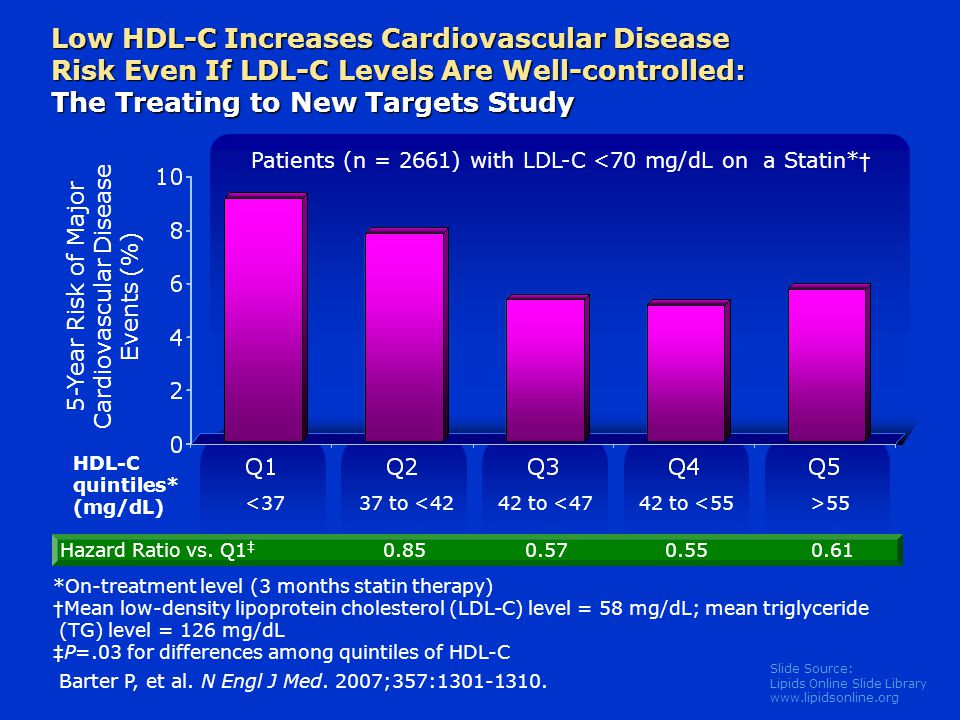 Low HDL-C Increases Cardiovascular Disease Risk Even If LDL-C Levels Are Well-controlled: The Treating to New Targets Study