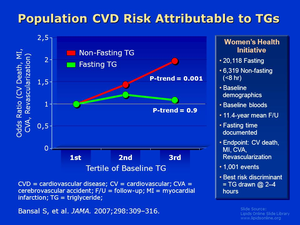 Population CVD Risk Attributable to TGs