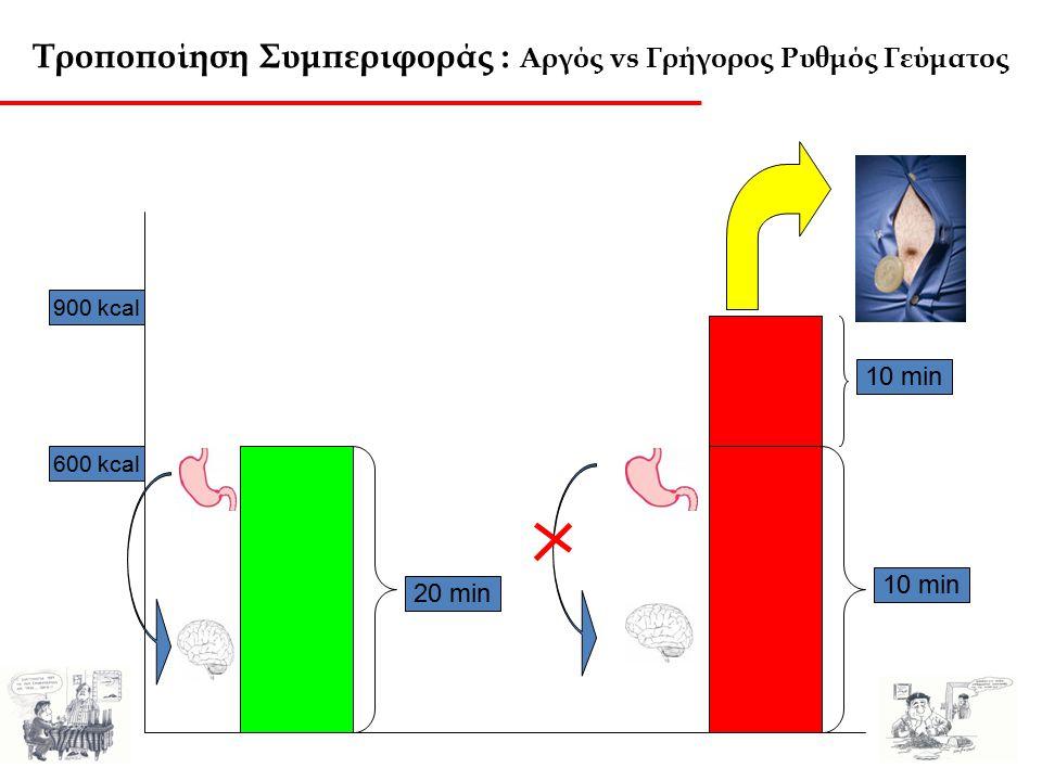 Τροποποίηση Συμπεριφοράς : Αργός vs Γρήγορος Ρυθμός Γεύματος