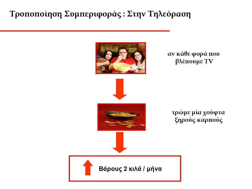 Τροποποίηση Συμπεριφοράς : Στην Τηλεόραση
