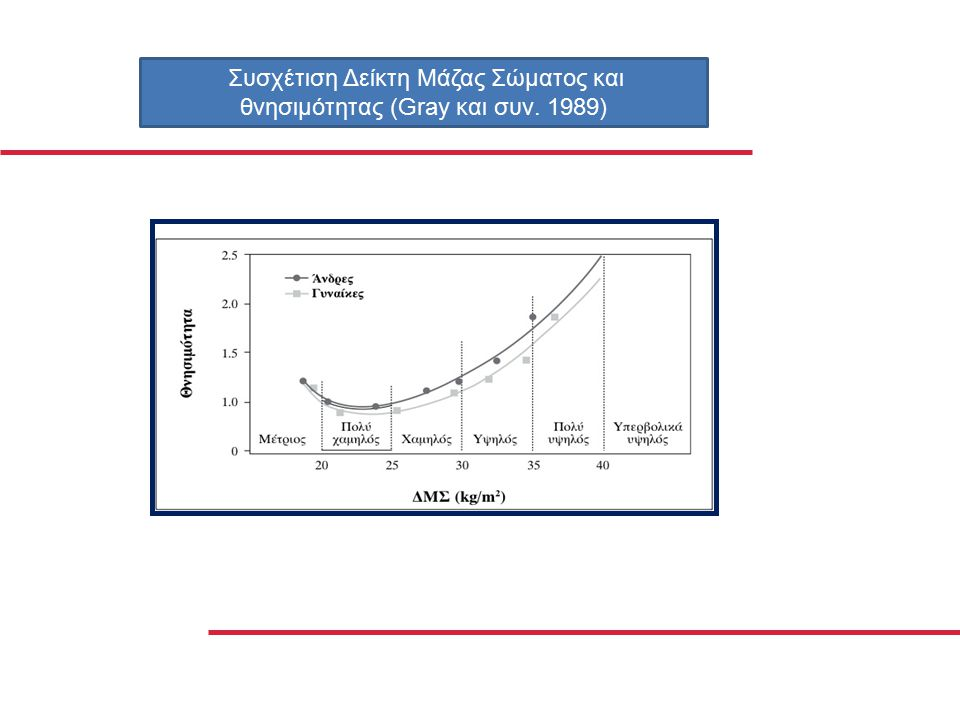 Συσχέτιση Δείκτη Μάζας Σώματος και θνησιμότητας (Gray και συν. 1989)