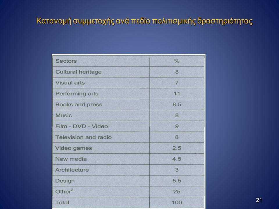 Κατανομή συμμετοχής ανά πεδίο πολιτισμικής δραστηριότητας