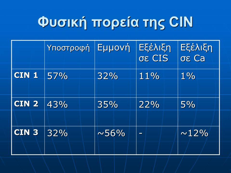 Φυσική πορεία της CIN Εμμονή Εξέλιξη σε CIS Εξέλιξη σε Ca 57% 32% 11%