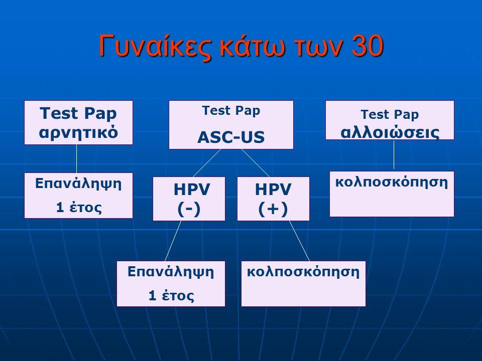 Γυναίκες κάτω των 30 Test Pap αρνητικό ASC-US HPV (-) HPV (+)