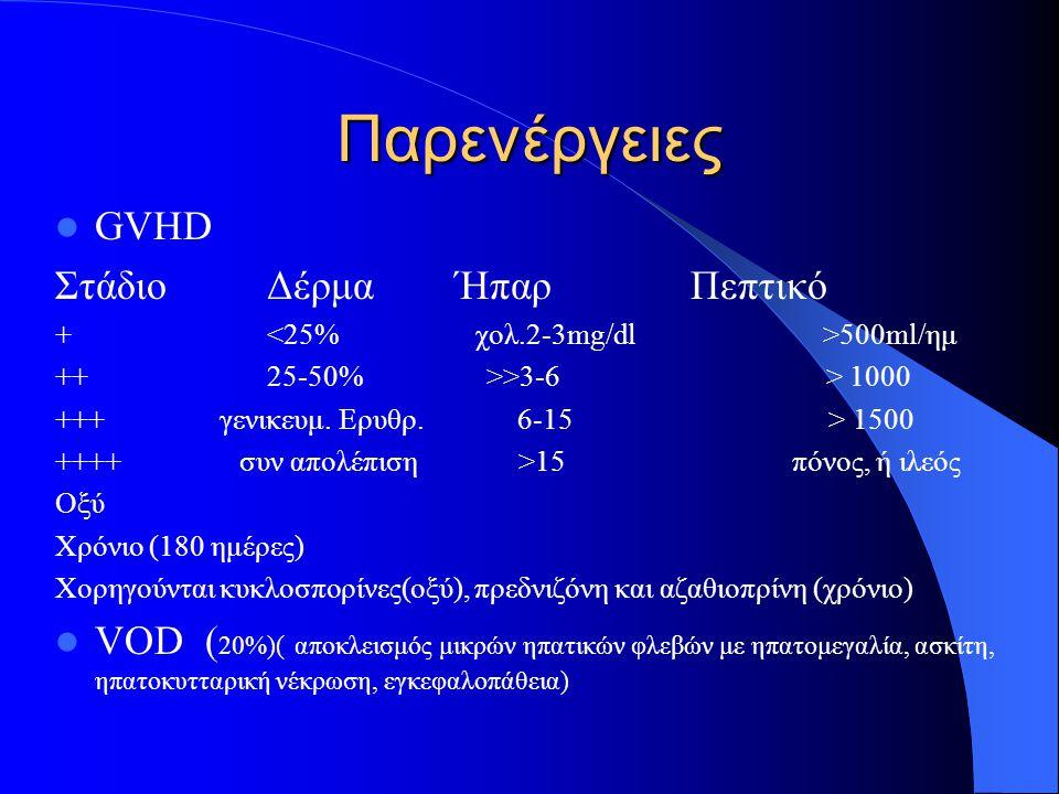 Παρενέργειες GVHD Στάδιο Δέρμα Ήπαρ Πεπτικό