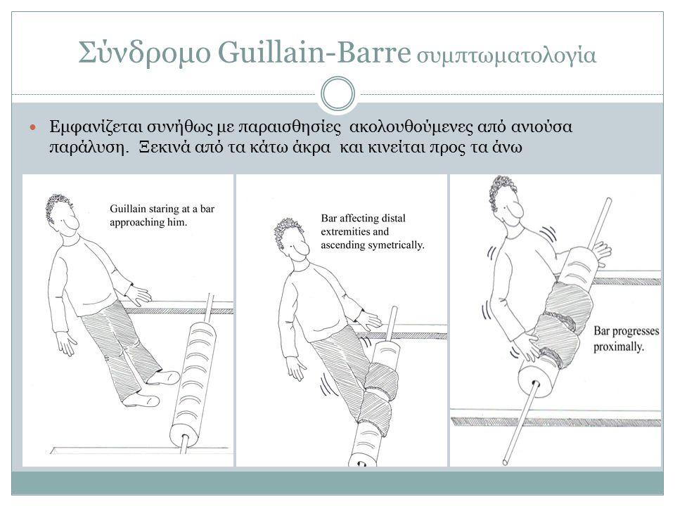 Σύνδρομο Guillain-Barre συμπτωματολογία