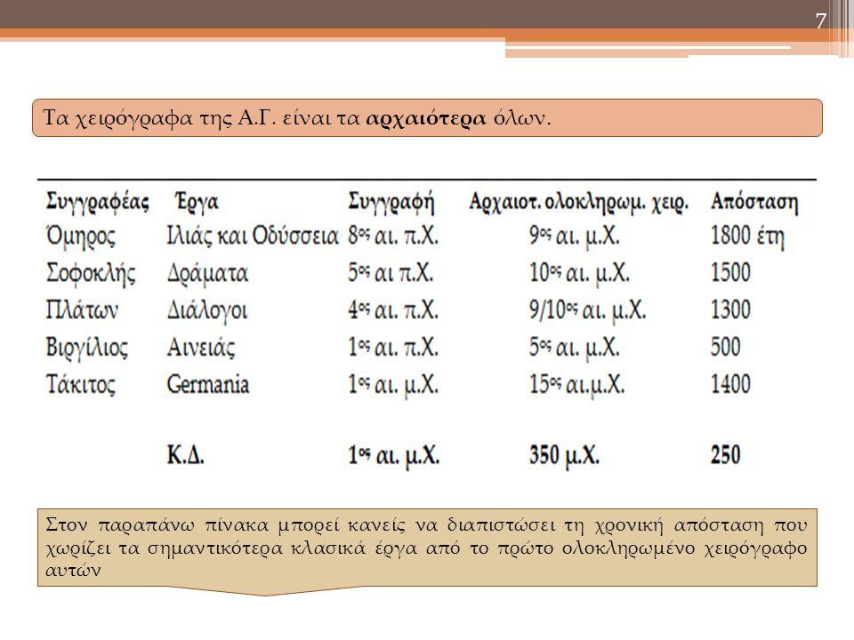 Τα χειρόγραφα της Α.Γ. είναι τα αρχαιότερα όλων.